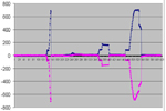 top and bottom surface FBG sensor's strain - time diagram - test #2